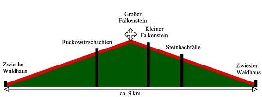 Falkensteinroute