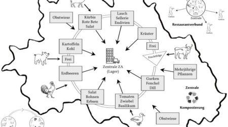 Regional konstruktives Lebensmodell